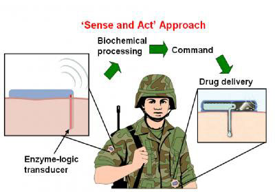 The automated sense-and-treat system will continuously monitor a soldier's sweat, tears or blood for biomarkers that signal common battlefield injuries such as trauma, shock, brain injury or fatigue