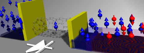 Spin-diode with a nanotube quantum dot (QD) poised between a ferromagnetic (blue) and a non-ferromagnetic metal electrode (red and blue). Yellow walls represent contact barriers between the QD and the electrodes