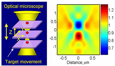Using an optical microscope, several images of a 60 nanometer gold particle sample (shown in red) are taken at different focal positions and stacked together