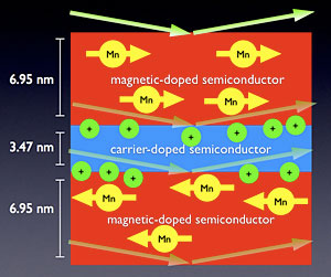 thin magnetic layers (red) of a semiconductor separated by a nonmagnetic layer (blue) can exhibit a coveted phenomenon known as 'antiferromagnetic coupling'