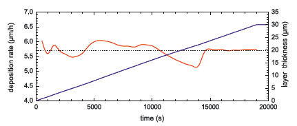 On-line deposition rate (red curve) and layer thickness (blue curve) measurements during deposition of Al2O3 for end-point detection of 30 µm target thickness