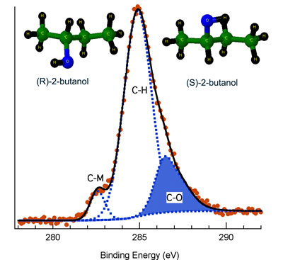 C 1s XPS spectrum of (R)-2-butanol adsorbed on permalloy at 90 K obtained at the start of a photolysis series