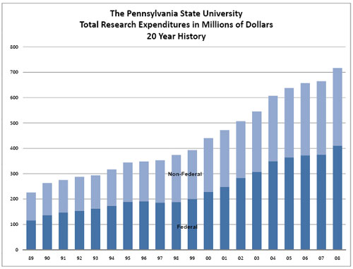 Penn State research funding