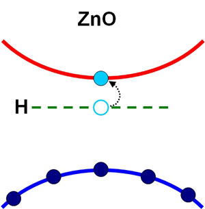 Zinc oxide as semiconductor