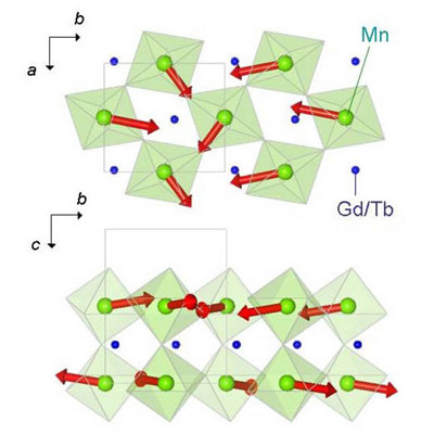 The spiral magnetic structure in Gd1-xTbxMnO3 as viewed looking at the a-b plane and the b-c plane. The red arrows denote the direction of the spins on the Mn sites. The green octahedra indicate the Mn sites, each of which is surrounded by 6 oxygen sites.