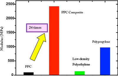 Modulus data for PPC, PPC composite, and general-purpose plastics
