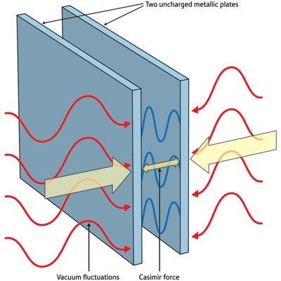 Quantum electrodynamics shows that two uncharged plates in a vacuum will experience an attractive force called the Casimir force, which arises because the plates alter the fluctuations in the vacuum