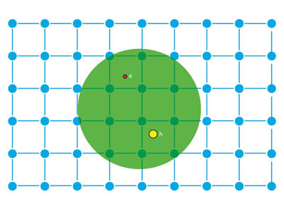 Schematic of an exciton in a host lattice. The electron (red) and the hole (yellow) that constitute the exciton are held together by the Coulomb attraction (represented by the green circle).