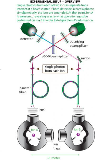 Successful quantum teleportation between two unconnected atoms one meter apart