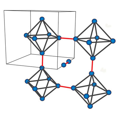 The octrahedral arrangement of Mo atoms within the crystal structure of Mo3Sb7. Strongly coupled Mo atoms at the tips of the octahedra form dumbbells (red lines) throughout the structure