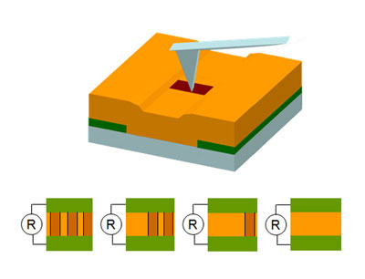 Scanning probe tips can be used to control the number and arrangement of conducting domain walls in bismuth ferrite (gold) between electrodes (green), thus creating useful devices on the nanoscale