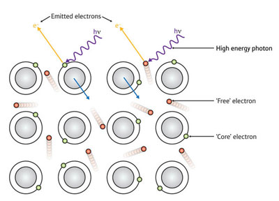 When a photon (h?) of sufficient energy hits a sample, it can excite the emission of electrons