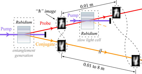 In this simplified representation of the experimental setup for a quantum buffer, a cell containing rubidium gas is used to produce a pair of information-rich entangled images
