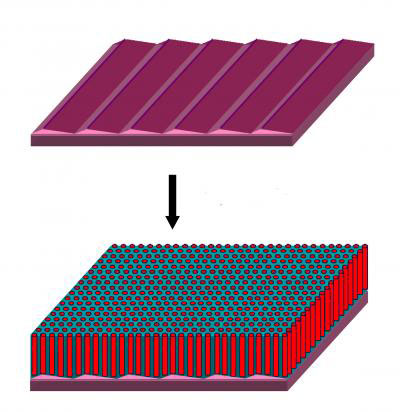 The sawtooth ridges formed by cutting and heating a sapphire crystal, shown at top, serves to guide the self-assembly of nanoscale elements into an ordered pattern over arbitrarily large surfaces