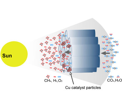 A proposed flow-through reactor for more efficient conversion of CO2 to methane.