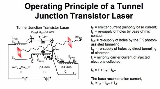 Operating principle of a tunnel-junction transistor laser