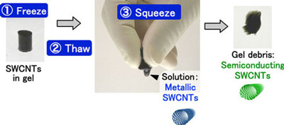 Separation of metallic and semiconducting SWCNTs by a freeze, thaw and squeeze method with SWCNTs-containing agarose gel