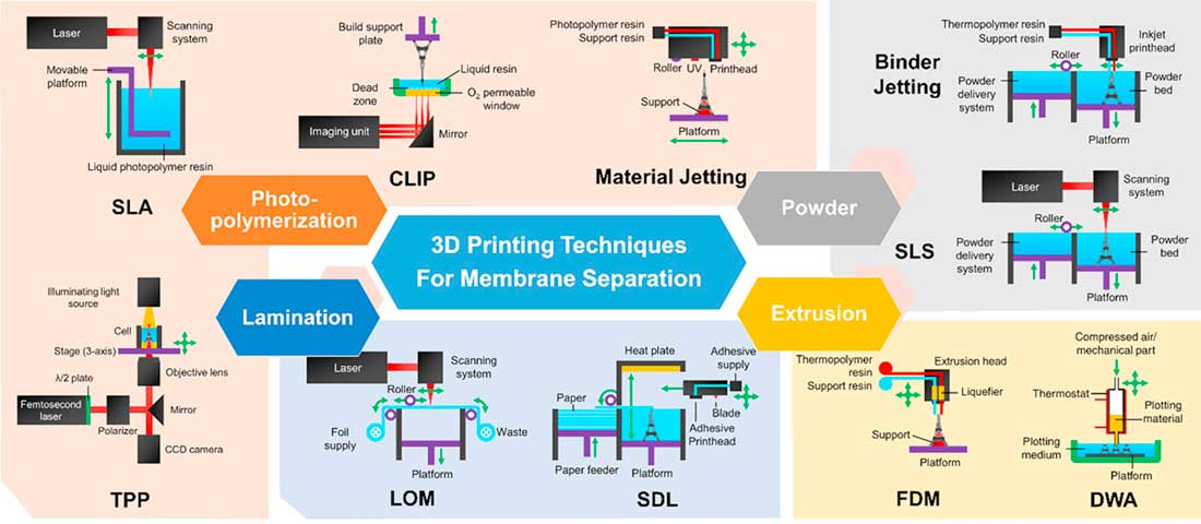 the different areas and applications of 3d printing Videoairwolf 3d printer / image: wikipedia 3d printing has been used to create car parts, smartphone cases, fashion accessories, medical equipment and artificial organs charles chuck hull created the first functional 3d printer in 1984 and the technology has come a long way ever since then.