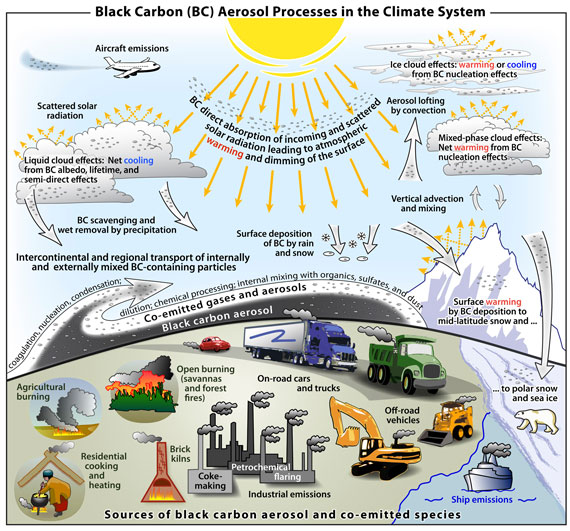 Black carbon is much larger cause of climate change than ...