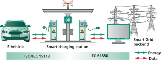 Seamless e-vehicle/smart grid connectivity through intelligent communication