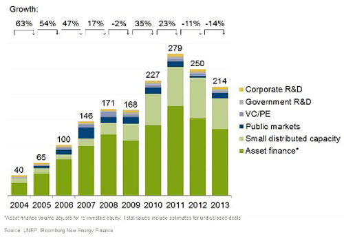 Free Report Global Trends In Renewable Energy Investment 2014