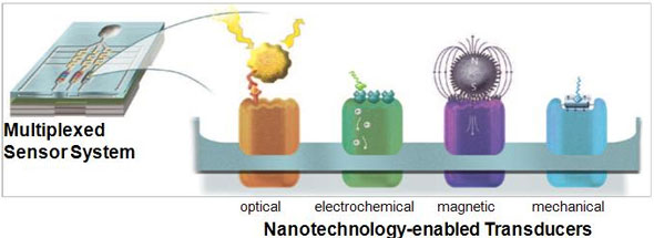 nanotechnology-enabled transducers