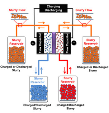 electrochemical flow capacitor technology
