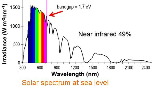 Spectrum of sunlight at sea level