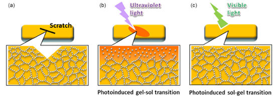 repairing process of a scratch using photoinduced sol-gel transition
