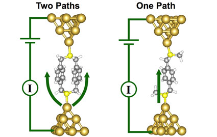 Atomic scale visualization of the single molecule junctions formed with two equivalent pathways (left) and one pathway (right), including the bonding to the tips of two gold electrodes and a schematic of the external electrical circuit