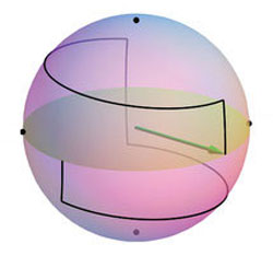 A Bloch sphere depicting the manipulation of a qubit