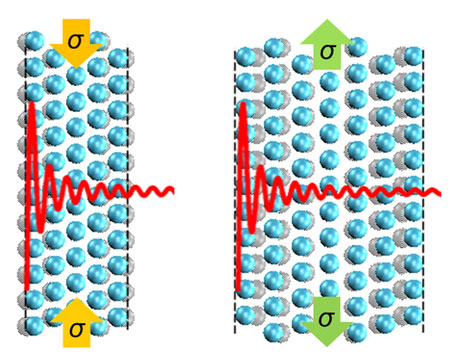 how a mechanical stress develops in aluminium nanofilms of five and seven atomic layers thick due to quantum effects