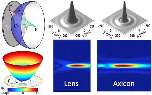 The concept of optical phase discontinuities is applied to the design and demonstration of aberration-free planar lenses and axicon