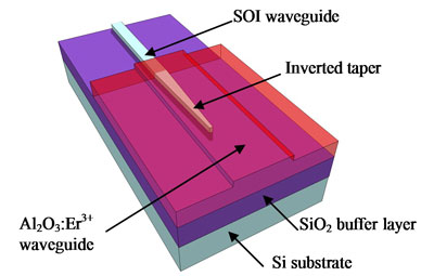 Image of the chip including silicon optical waveguide as well as erbium-doped aluminium oxyde