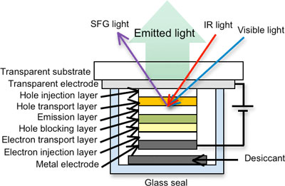 multilayered OLED device