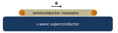 nanwire atop a superconductor