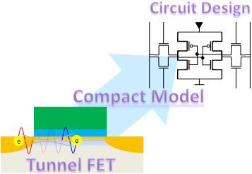 design of a large-scale integrated circuit using low-voltage tunnel FETs