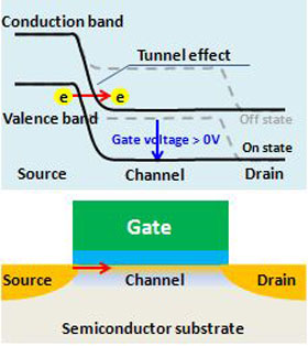 Structure and device principle of the tunnel FET