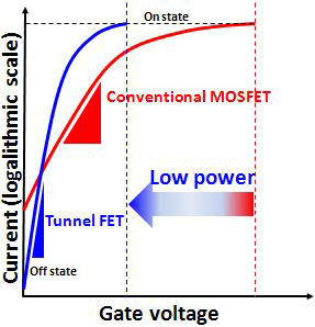 Steep switching characteristics of the tunnel FET