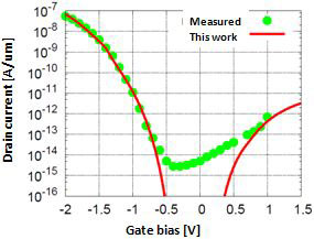 omparison between measured values and results of a simulation of current–voltage characteristics of the tunnel FET