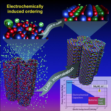 Amorphous titanium oxide nanotubes, upon lithium insertion in a Li-ion battery, self-create the highest capacity cubic lithium titanium oxide structure