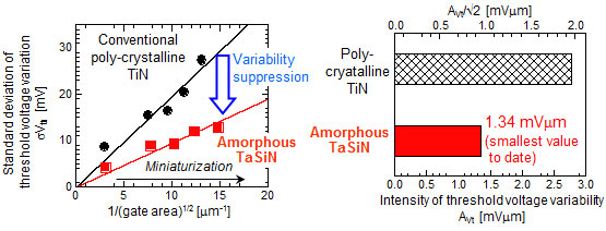 Pelgrom plots comparing the threshold voltage variabilities of the amorphous TaSiN metal gates and the conventional polycrystalline TiN metal gates