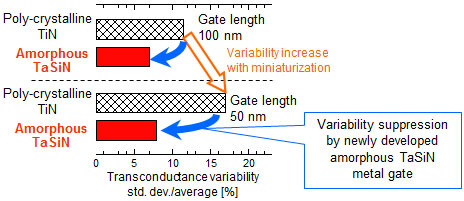 Suppression effects on transconductance variability by the developed amorphous TaSiN metal gates
