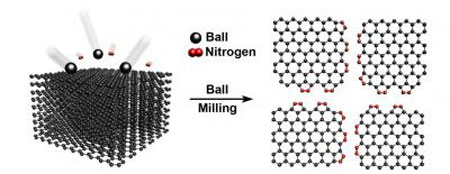 direct nitrogen fixation on graphene for low cost energy. Black Bedroom Furniture Sets. Home Design Ideas