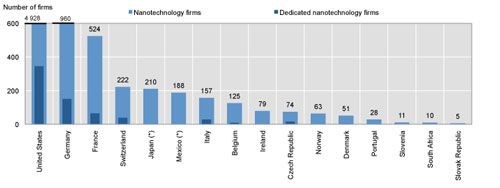 Number of firms active in nanotechnology