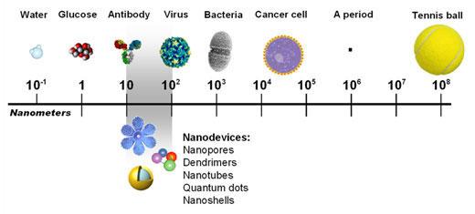 human hair nanometer