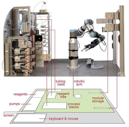 robotic platform to automate molecule manufacture