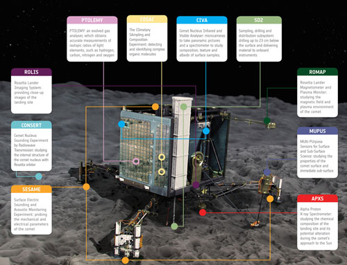 Philae's first science sequence
