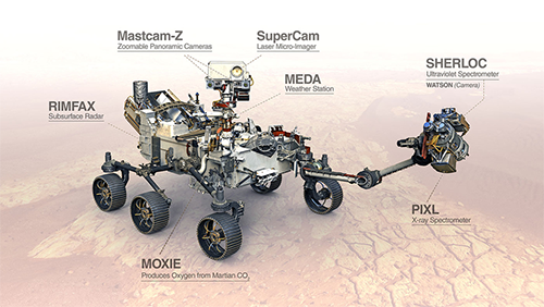 Illustration of the Perseverance rover on Mars with its science instruments