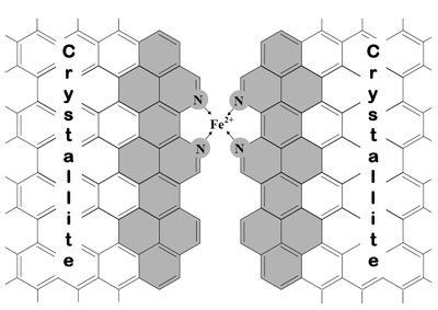 Catalytic site in the micropores of the carbon support